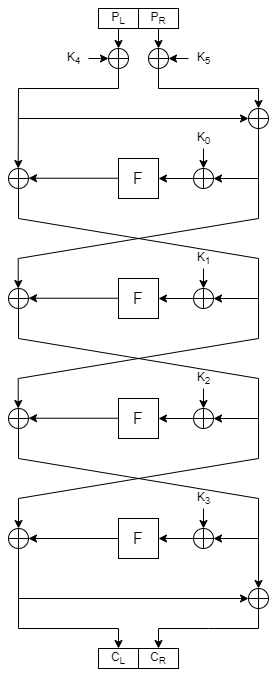 Diagram of the FEAL-4 cipher