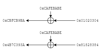 Result of two simultaneous XOR operations with one shared value