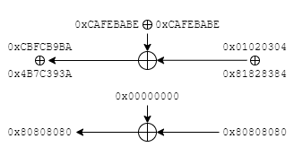 Difference of previous two simultaneous XOR operations