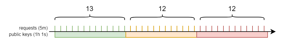 Illustration of the edge case where the same public key is observed 13 times in a row