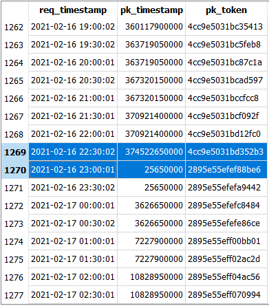 Table of request timestamp, public key timestamps and public key IDs, with a large gap when the timestamp reset in both of the latter columns