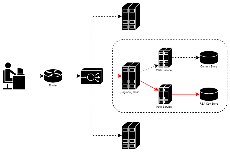 Network diagram containing possible route from user to authentication service