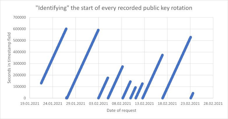 Chart plotting the value of the timestamp field over the time at which the corresponding public key was requested
