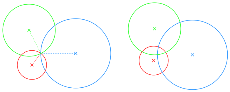 Trilateration with three known points for an unknown point in a plane, perfect intersection on the left, overlaps on the right